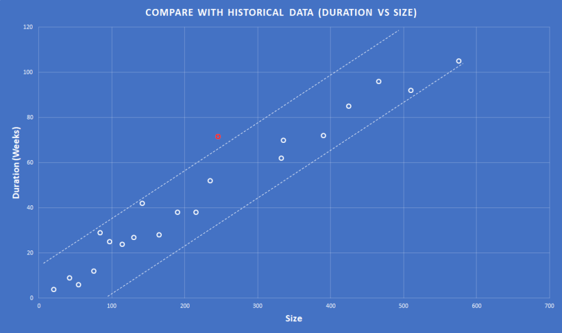 Compare with Historical Data (Duration Vs Size)