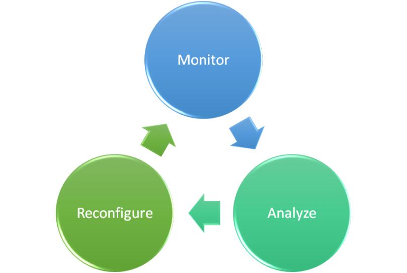 3 Monitoring